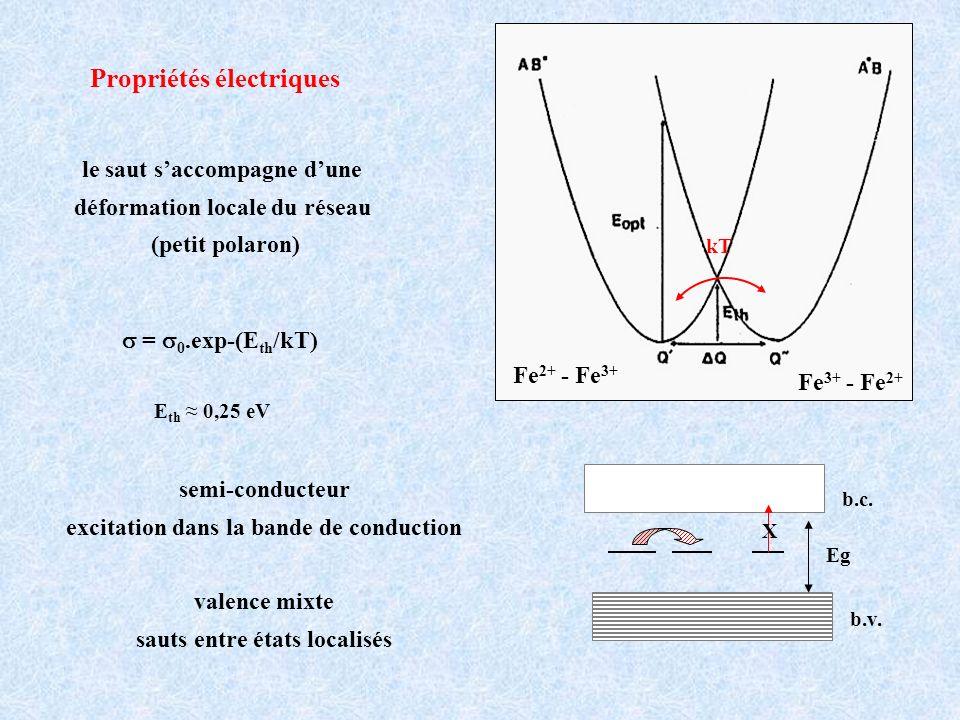 le saut saccompagne dune déformation locale du réseau (petit polaron) b.v. b.c. Eg X semi-conducteur excitation dans la bande de conduction valence mi