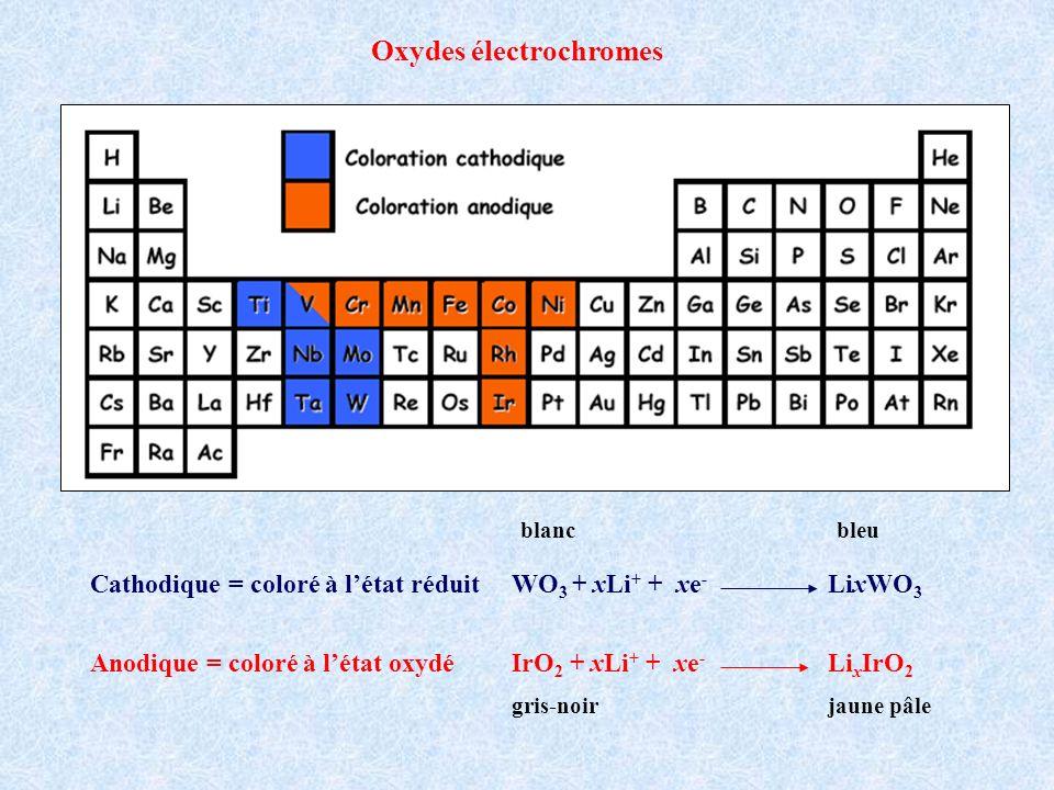 Cathodique = coloré à létat réduit WO 3 + xLi + + xe - LixWO 3 Anodique = coloré à létat oxydé IrO 2 + xLi + + xe - Li x IrO 2 gris-noirjaune pâle bla