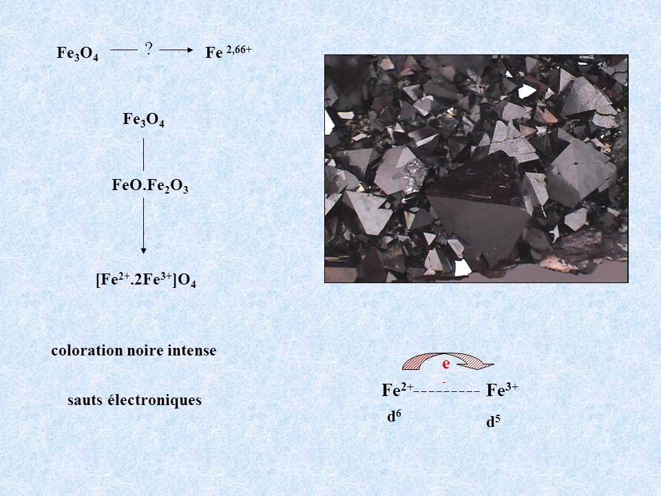 sauts électroniques Fe 2+ Fe 3+ d6d6 d5d5 e-e- coloration noire intense Fe 3 O 4 Fe 2,66+ ? [Fe 2+.2Fe 3+ ]O 4 FeO.Fe 2 O 3 Fe 3 O 4