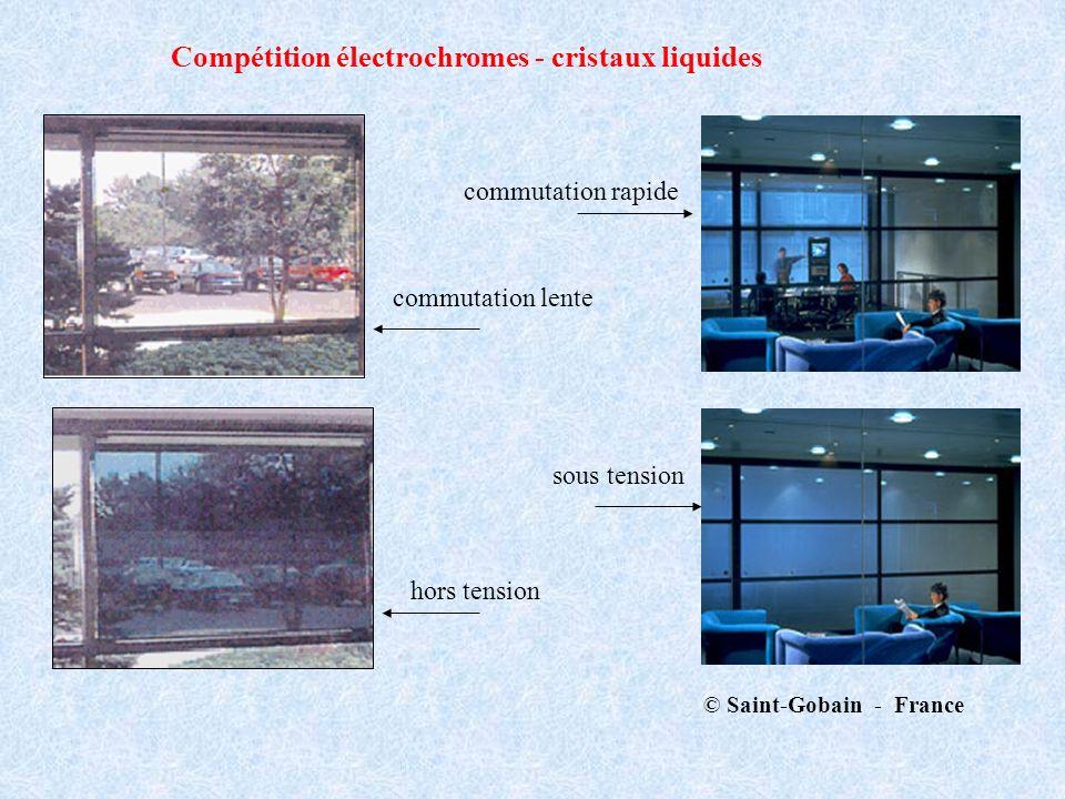© Saint-Gobain - France Compétition électrochromes - cristaux liquides commutation rapide commutation lente sous tension hors tension