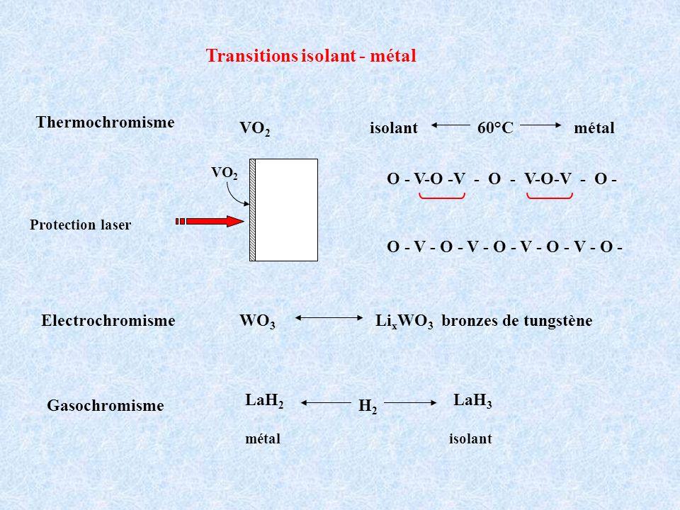 Transitions isolant - métal ElectrochromismeWO 3 Li x WO 3 bronzes de tungstène VO 2 Thermochromisme isolant métal60°C Gasochromisme LaH 2 LaH 3 H2H2