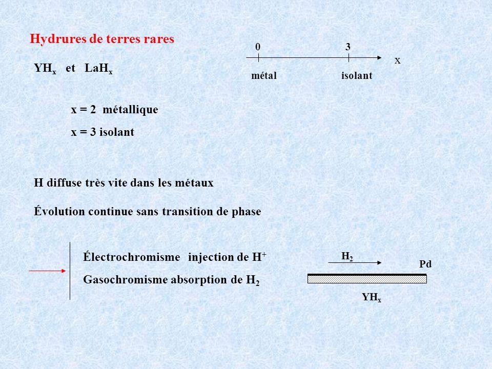 Hydrures de terres rares YH x et LaH x x 03 métalisolant H diffuse très vite dans les métaux Évolution continue sans transition de phase x = 2 métalli
