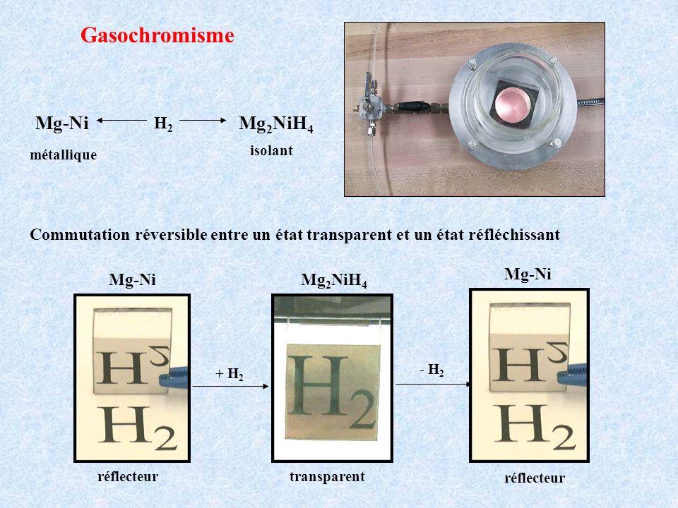isolant métallique Gasochromisme Mg-Ni Mg 2 NiH 4 H2H2 + H 2 - H 2 Mg-Ni Mg 2 NiH 4 Mg-Ni réflecteurtransparent réflecteur Commutation réversible entr