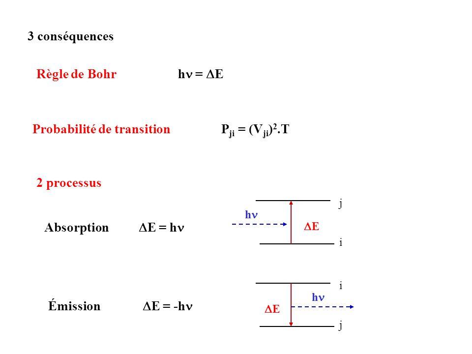 2 processus Absorption E = h Émission E = -h i j j i 3 conséquences Règle de Bohr h = E Probabilité de transition P ji = (V ji ) 2.T h h E E