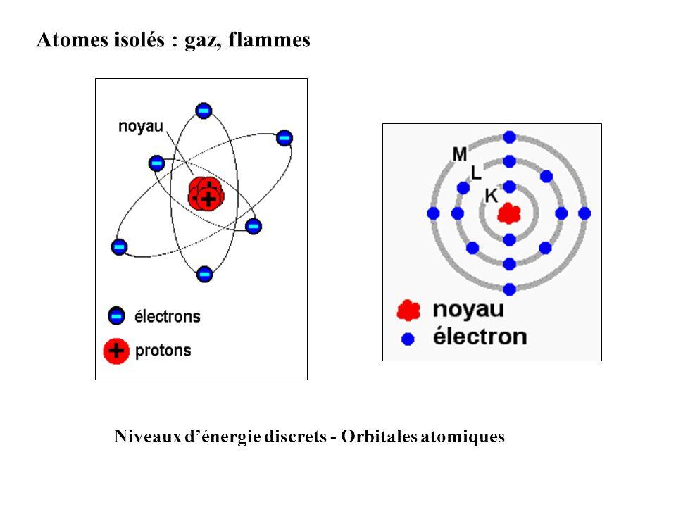 Atomes isolés : gaz, flammes Niveaux dénergie discrets - Orbitales atomiques