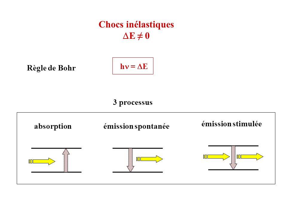 Chocs inélastiques E 0 Règle de Bohr h = E 3 processus absorptionémission spontanée émission stimulée