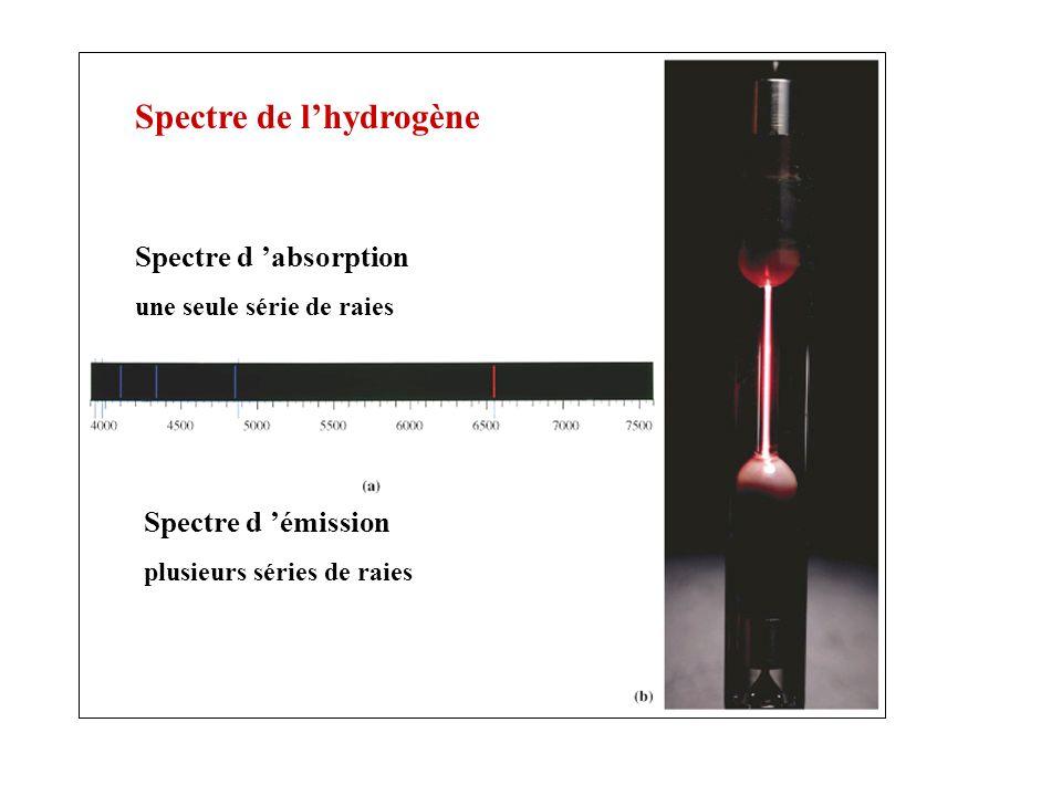 Spectre de lhydrogène Spectre d absorption une seule série de raies Spectre d émission plusieurs séries de raies