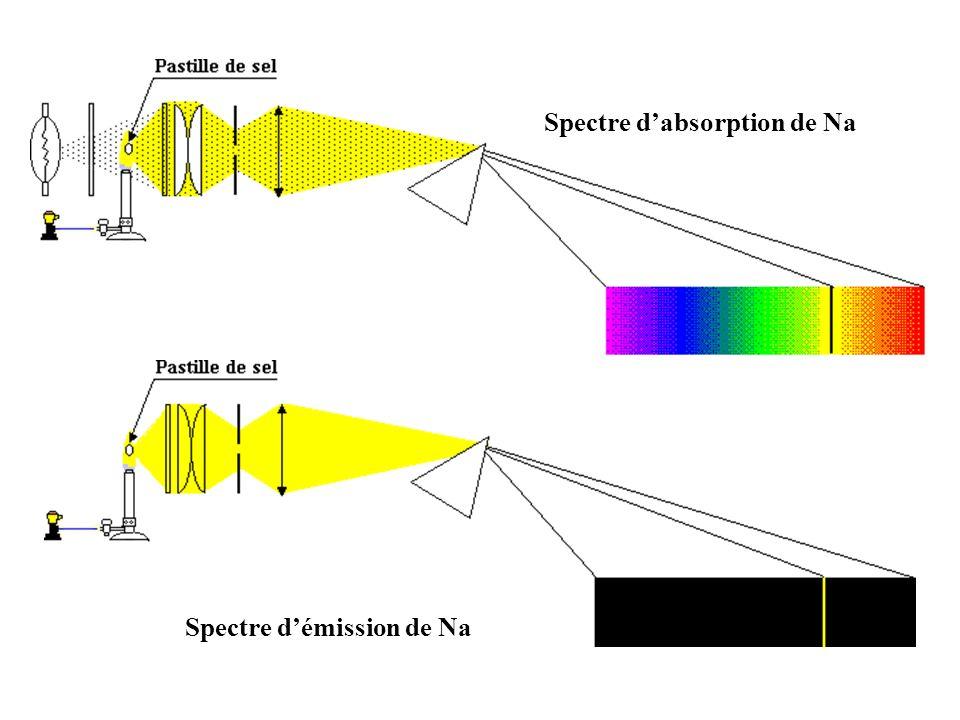Spectre dabsorption de Na Spectre démission de Na