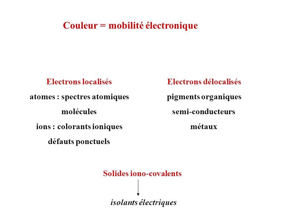 Couleur = mobilité électronique Electrons localisés atomes : spectres atomiques molécules ions : colorants ioniques défauts ponctuels Electrons déloca