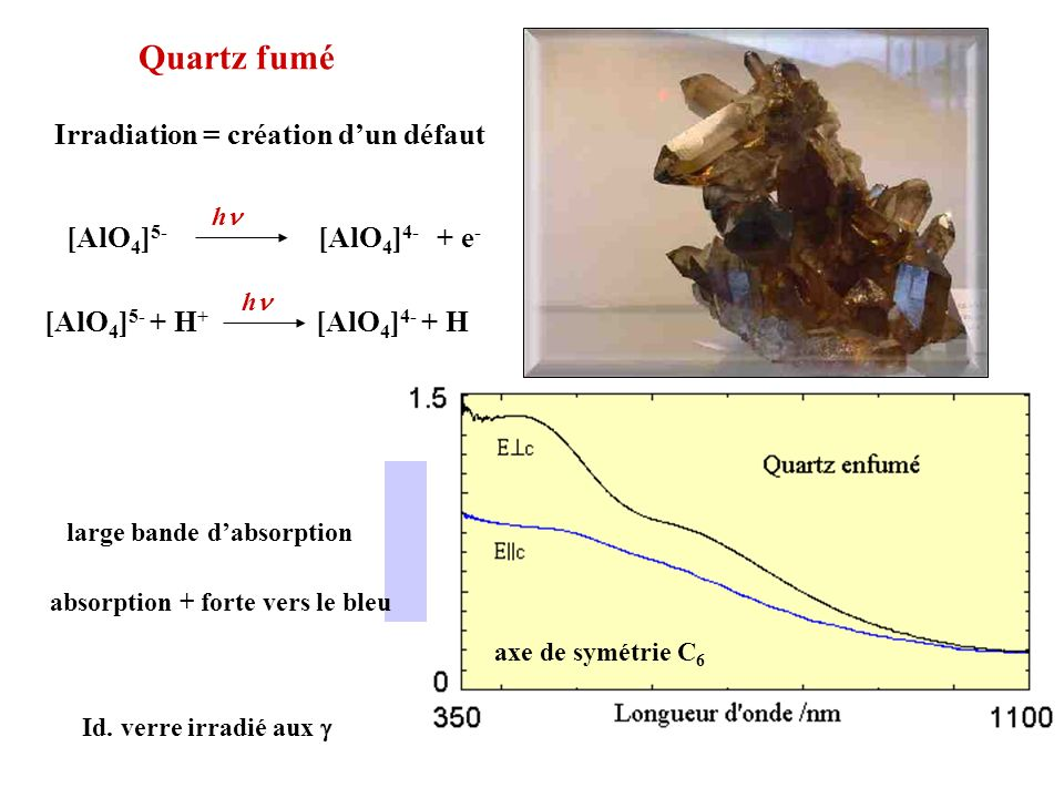 Quartz fumé Irradiation = création dun défaut [AlO 4 ] 5- [AlO 4 ] 4- h + e - [AlO 4 ] 5- + H + [AlO 4 ] 4- + H h large bande dabsorption Id. verre ir