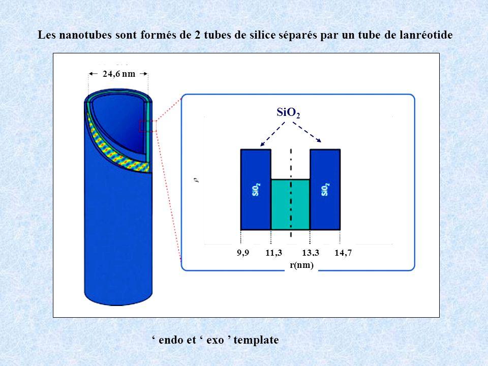 Nanotubes à double parois 100 nm MET Les 2 nanotubes sont indépendants et peuvent glisser lun par rapport à lautre 30 nm 50 nm 20