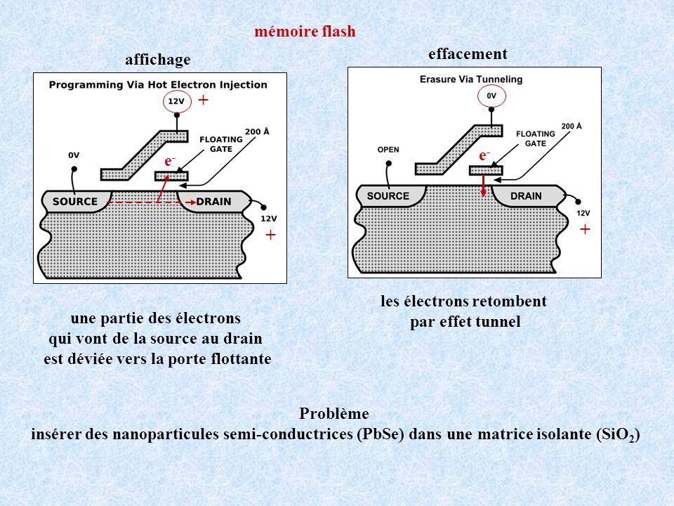 Dépôt dun film de SiO 2 sur Si Immersion dans une solution de PTS Greffage Si-OH + R Adsorption des chaperons par le canal central via des interactions hydrophobe-hydrophobe Réseau 2D de chaperons sur SiO 2 /Si
