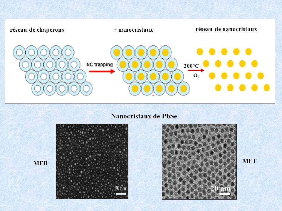 réseau de chaperons+ nanocristaux réseau de nanocristaux 200°C O2O2 MEB MET Nanocristaux de PbSe