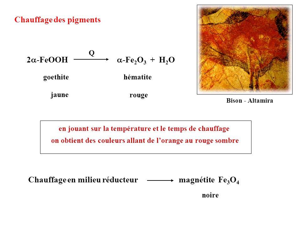 Chauffage des pigments 2 -FeOOH -Fe 2 O 3 + H 2 O Q jaune rouge en jouant sur la température et le temps de chauffage on obtient des couleurs allant d