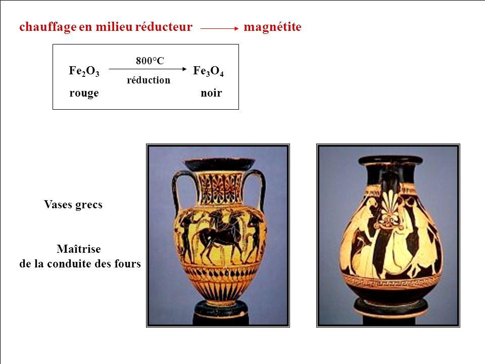 chauffage en milieu réducteur magnétite réduction Fe 2 O 3 Fe 3 O 4 rougenoir 800°C Maîtrise de la conduite des fours Vases grecs