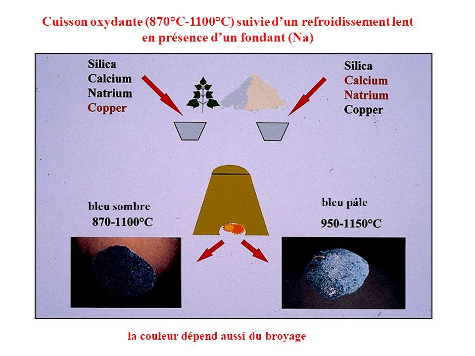bleu sombre bleu pâle la couleur dépend aussi du broyage Cuisson oxydante (870°C-1100°C) suivie dun refroidissement lent en présence dun fondant (Na)
