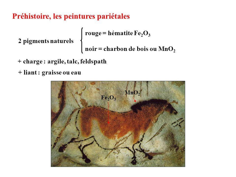 Pigments naturels : terres ocres Mélange dargile et doxydes de fer Hématite : -Fe 2 O 3 Goethite : -FeOOH Brun-noir à létat massif Jaune en poudre Rouge en poudre Roussillon