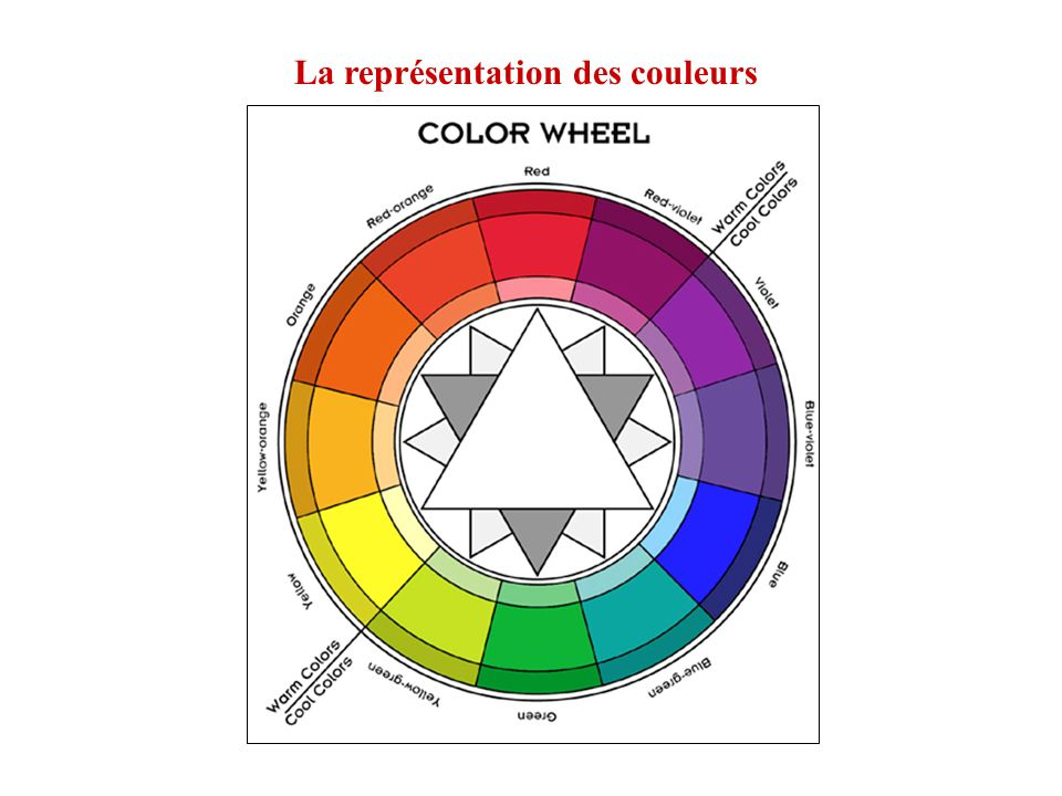 La lumière est constituée de corpuscules que le prisme diffracte en fonction inverse de leur taille Le cercle chromatique de Newton 7 couleurs ( gamme) rouge - orange - jaune - vert - bleu -indigo - violet p q r s t v x rouge vert bleu jaune violet complémentaire du rouge = cyan (bleu-vert
