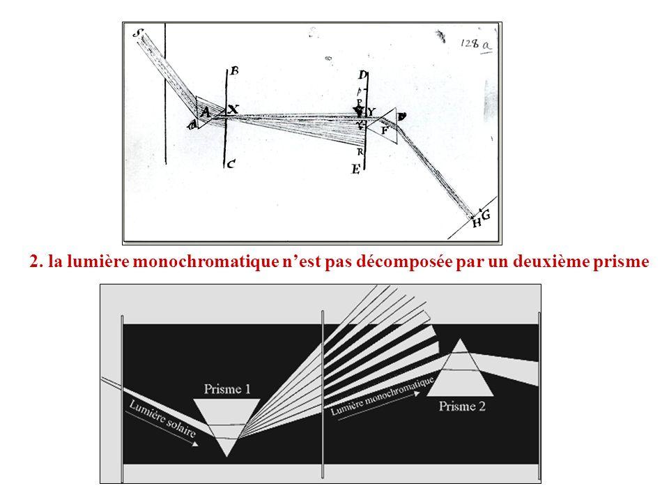 2. la lumière monochromatique nest pas décomposée par un deuxième prisme