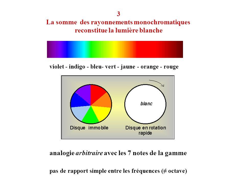 violet - indigo - bleu- vert - jaune - orange - rouge analogie arbitraire avec les 7 notes de la gamme pas de rapport simple entre les fréquences ( oc