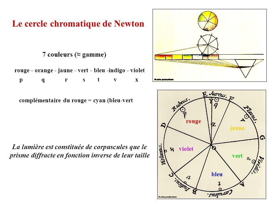 La lumière est constituée de corpuscules que le prisme diffracte en fonction inverse de leur taille Le cercle chromatique de Newton 7 couleurs ( gamme