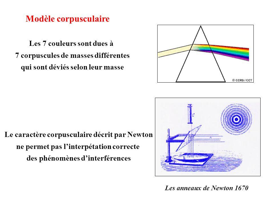 Les anneaux de Newton 1670 Le caractère corpusculaire décrit par Newton ne permet pas linterpétation correcte des phénomènes dinterférences Modèle cor