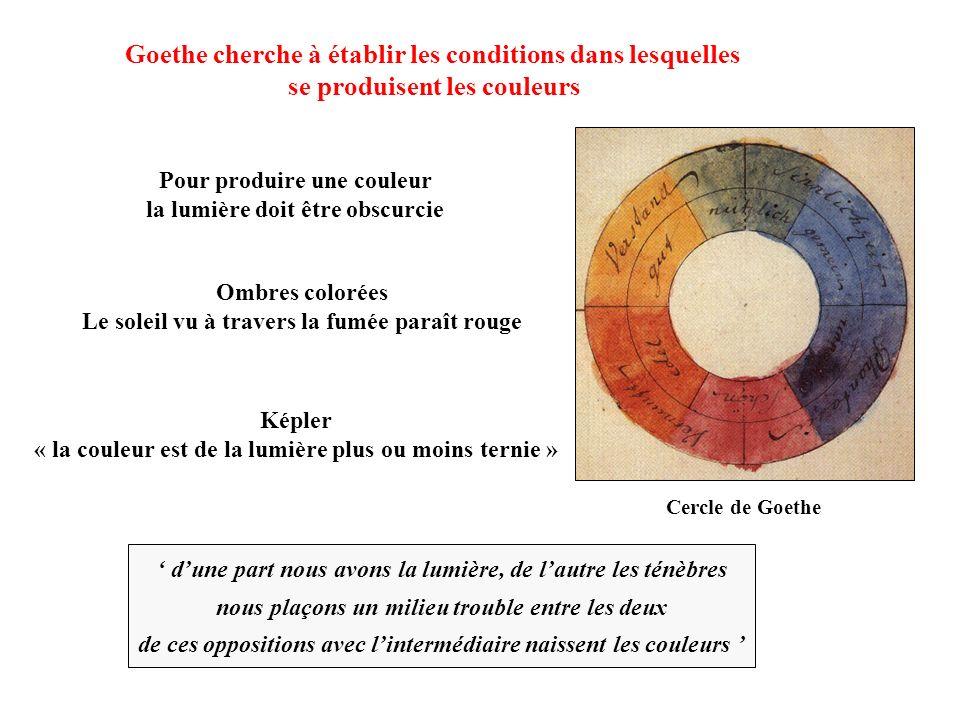 Goethe cherche à établir les conditions dans lesquelles se produisent les couleurs dune part nous avons la lumière, de lautre les ténèbres nous plaçon