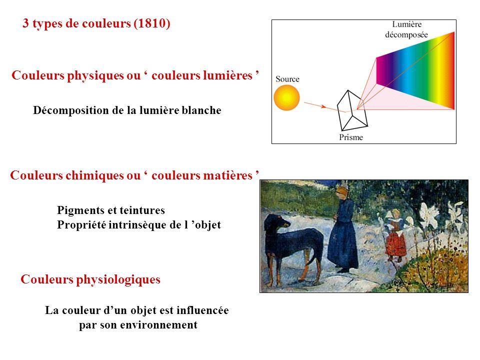 3 types de couleurs (1810) Couleurs physiques ou couleurs lumières Décomposition de la lumière blanche Couleurs chimiques ou couleurs matières Pigment