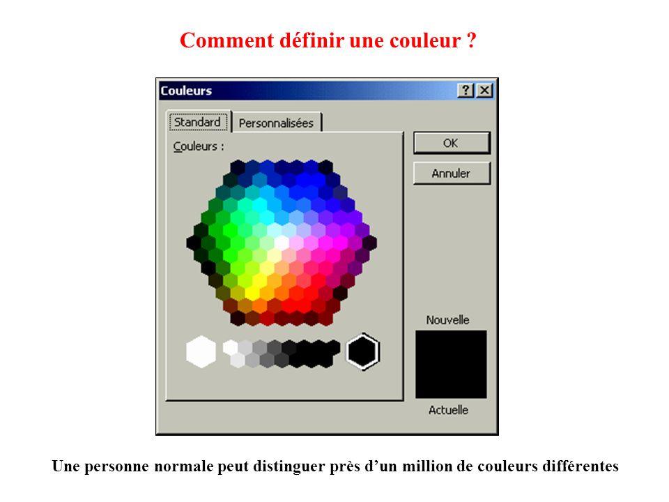 Atlas de Munsell (1915) Méthode systématique didentification des couleurs en fonction de 3 paramètres luminosité saturation teinte Teinte : cercle horizontal Luminosité : axe vertical clair en haut, sombre en bas Saturation : du centre vers lextérieur