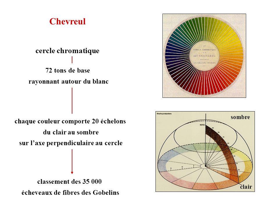 cercle chromatique 72 tons de base rayonnant autour du blanc chaque couleur comporte 20 échelons du clair au sombre sur laxe perpendiculaire au cercle