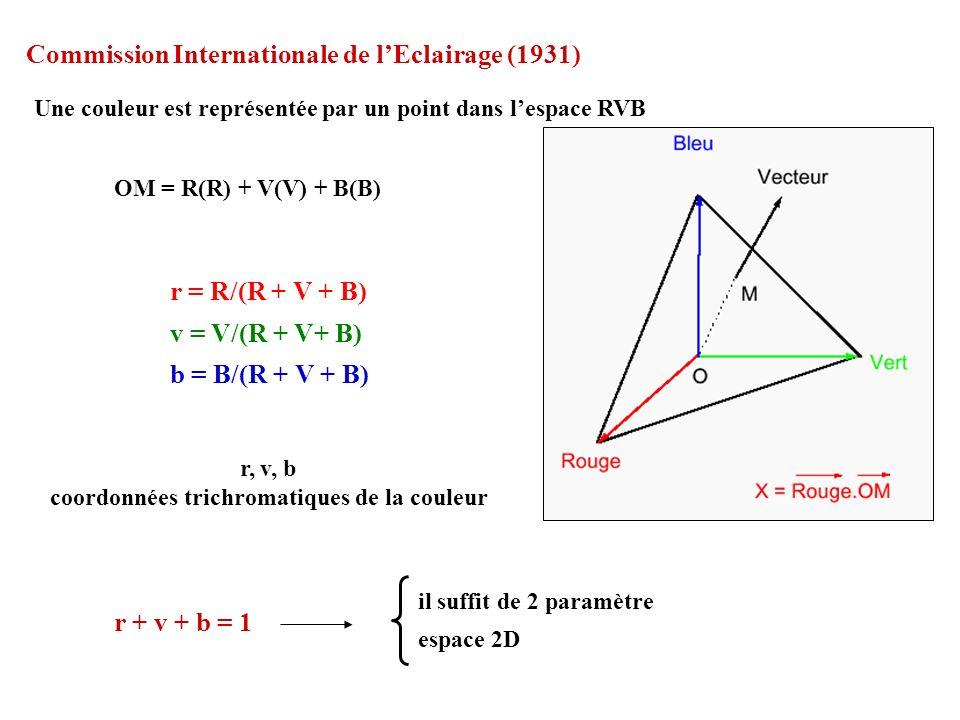 OM = R(R) + V(V) + B(B) r = R/(R + V + B) v = V/(R + V+ B) b = B/(R + V + B) r + v + b = 1 il suffit de 2 paramètre espace 2D r, v, b coordonnées tric