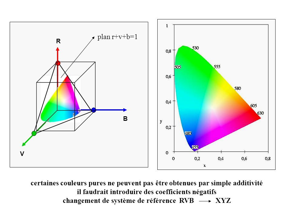 plan r+v+b=1 V B R certaines couleurs pures ne peuvent pas être obtenues par simple additivité il faudrait introduire des coefficients négatifs change