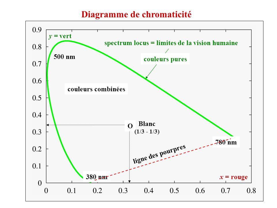 500 nm 380 nm 780 nm x = rouge y = vert ligne des pourpres spectrum locus = limites de la vision humaine couleurs combinées Diagramme de chromaticité