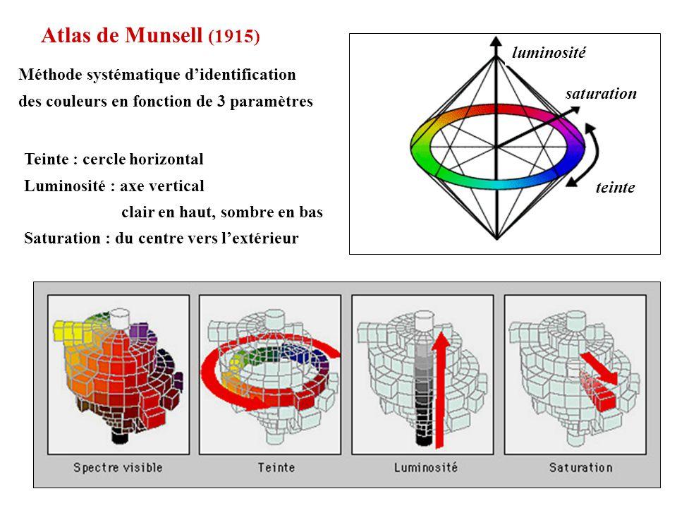 Atlas de Munsell (1915) Méthode systématique didentification des couleurs en fonction de 3 paramètres luminosité saturation teinte Teinte : cercle hor