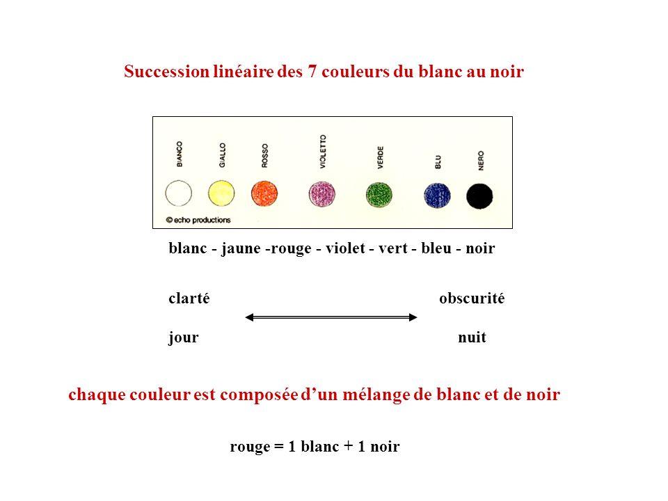 Succession linéaire des 7 couleurs du blanc au noir chaque couleur est composée dun mélange de blanc et de noir blanc - jaune -rouge - violet - vert -