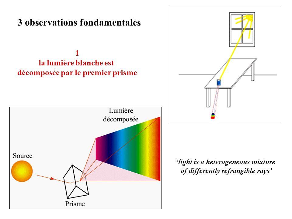 Une couleur est définie par ses 2 coordonnées chromatiques (x,y) et sa luminance Y O X Teinte = A Saturation = OX/OA A x y