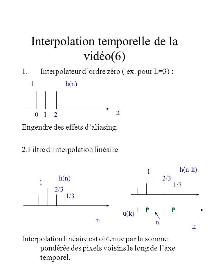 1.Interpolateur dordre zéro ( ex. pour L=3) : Engendre des effets daliasing. 2.Filtre dinterpolation linéaire Interpolation linéaire est obtenue par l
