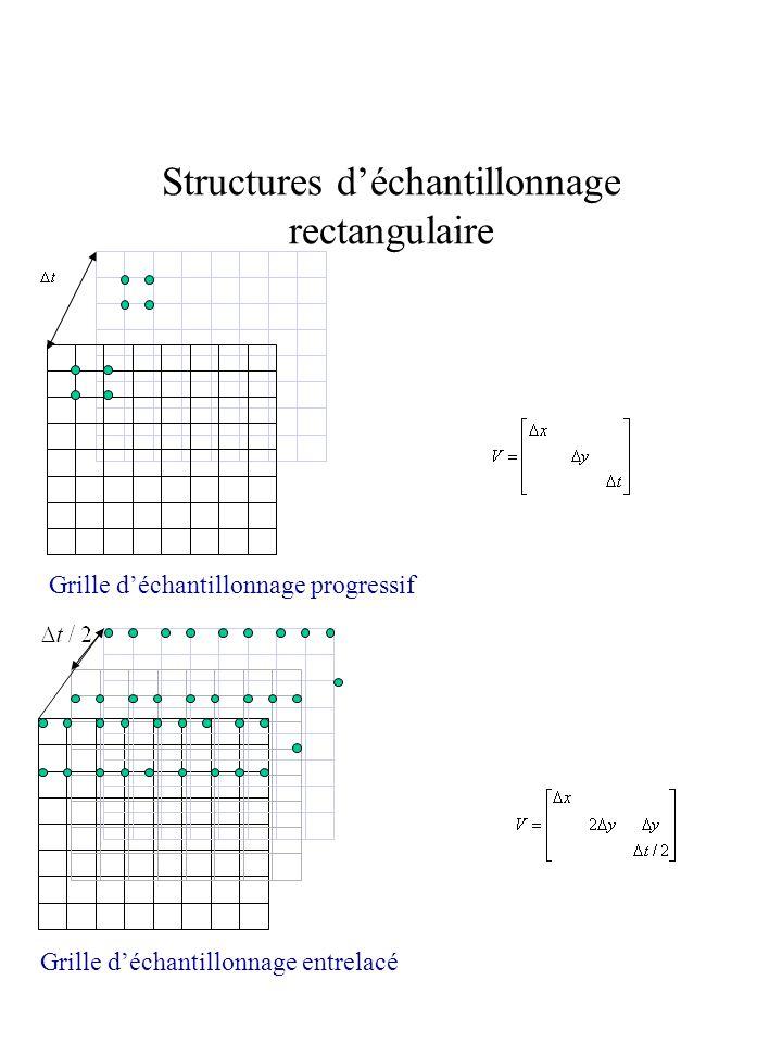 Structures déchantillonnage rectangulaire Grille déchantillonnage progressif Grille déchantillonnage entrelacé