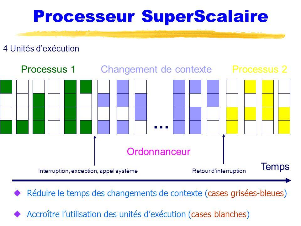 Processeur SuperScalaire 4 Unités dexécution Interruption, exception, appel systèmeRetour dinterruption Processus 1Processus 2Changement de contexte T