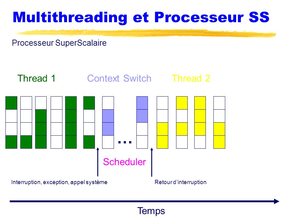 Multithreading et Processeur SS Processeur SuperScalaire Interruption, exception, appel systèmeRetour dinterruption Thread 1Thread 2Context Switch Tem