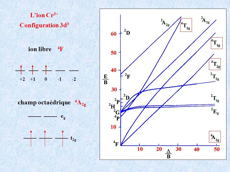 Lion Cr 3+ Configuration 3d 3 +2 +1 0 -1 -2 ion libre 4 F t 2g egeg champ octaédrique 4 A 2g