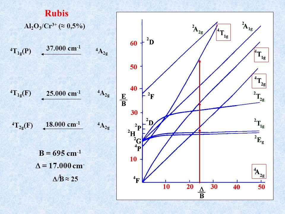 B = 695 cm -1 = 17.000 cm - 1 Rubis Al 2 O 3 /Cr 3+ ( 0,5%) /B 25 37.000 cm -1 4 T 1g (P) 4 A 2g 18.000 cm -1 4 T 2g (F) 4 A 2g 25.000 cm -1 4 T 1g (F