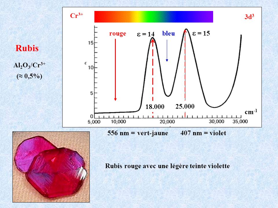 Rubis rouge avec une légère teinte violette Cr 3+ 3d 3 rouge = 14 = 15 bleu 407 nm = violet cm -1 18.000 25.000 556 nm = vert-jaune Rubis Al 2 O 3 /Cr