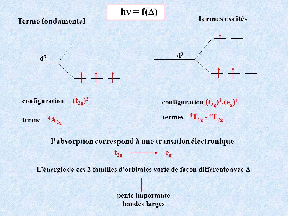 Termes excités d3d3 configuration (t 2g ) 2.(e g ) 1 4 T 1g - 4 T 2g termes Terme fondamental terme 4 A 2g configuration (t 2g ) 3 d3d3 h = f( ) labso