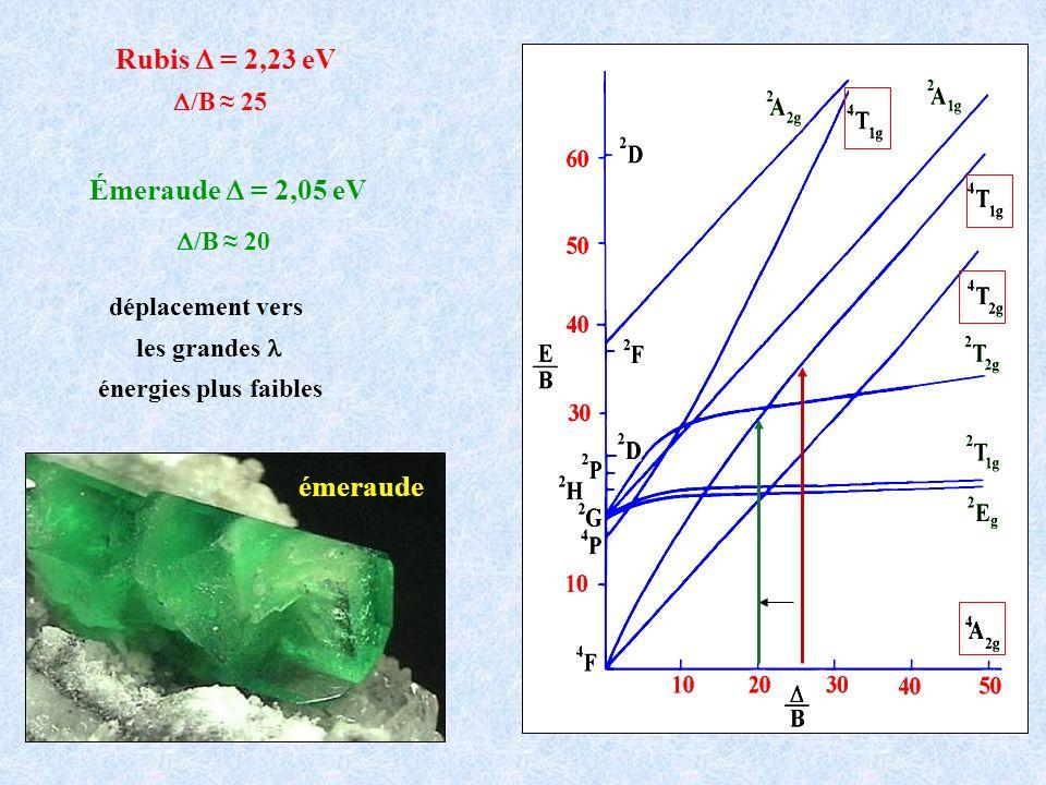 Rubis = 2,23 eV /B 25 Émeraude = 2,05 eV /B 20 déplacement vers les grandes énergies plus faibles émeraude