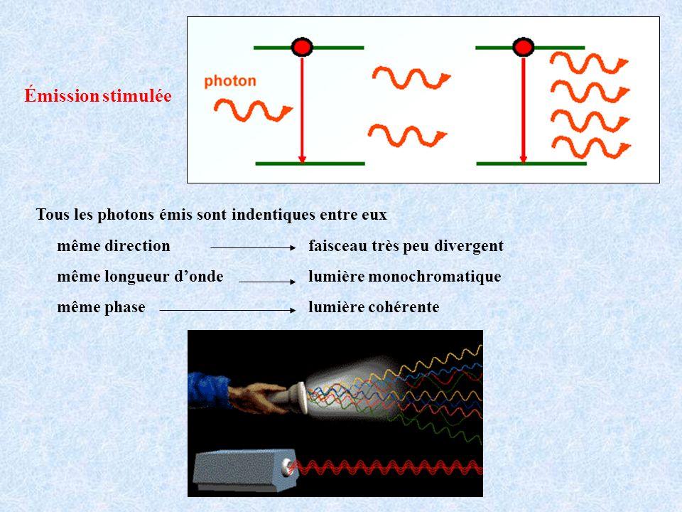 Émission stimulée Tous les photons émis sont indentiques entre eux même direction faisceau très peu divergent même longueur donde lumière monochromati