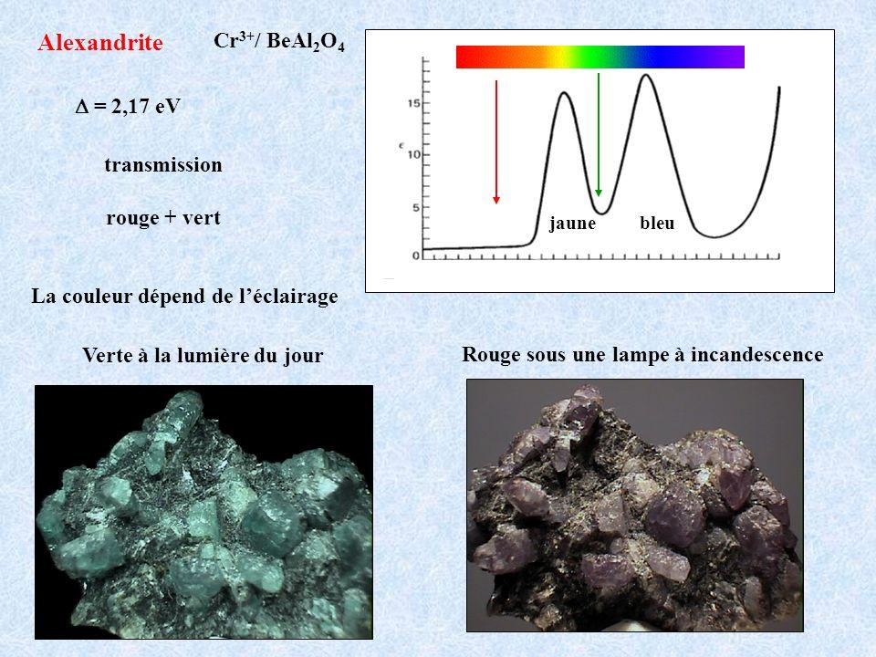 Alexandrite Cr 3+ / BeAl 2 O 4 = 2,17 eV transmission rouge + vert La couleur dépend de léclairage jaunebleu Rouge sous une lampe à incandescence Vert