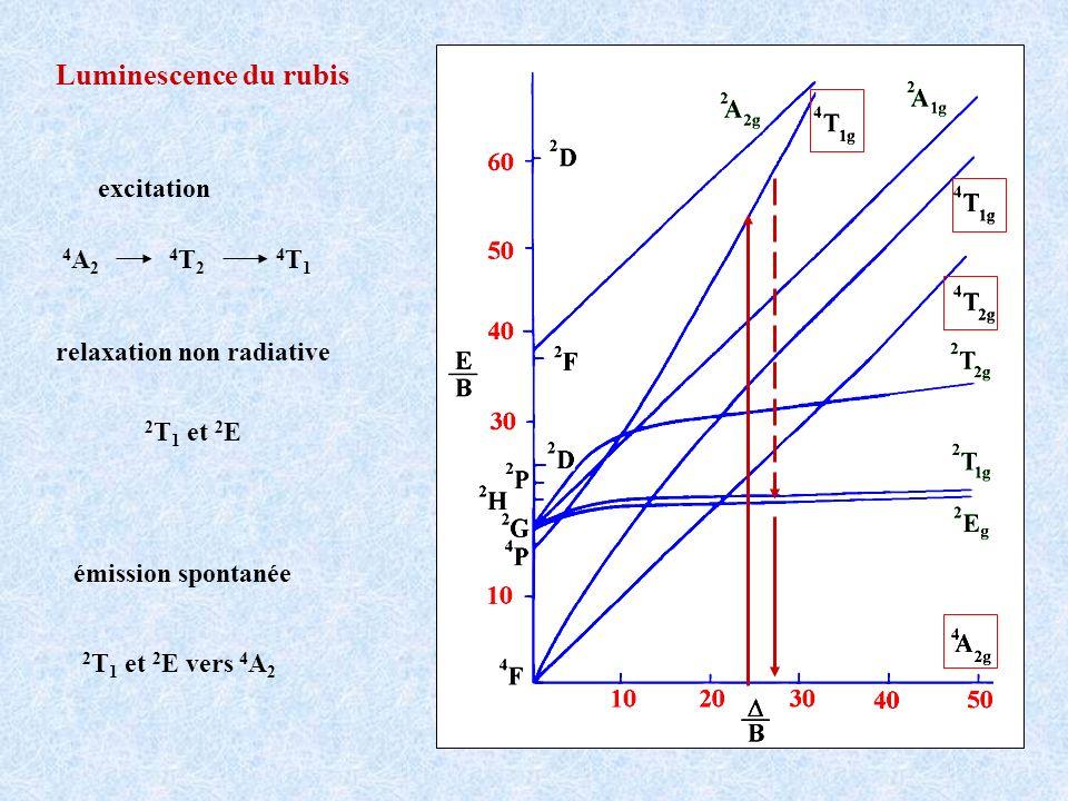 Luminescence du rubis excitation 4 A 2 4 T 2 4 T 1 relaxation non radiative 2 T 1 et 2 E émission spontanée 2 T 1 et 2 E vers 4 A 2