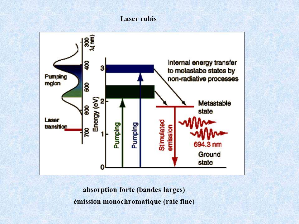 Laser rubis absorption forte (bandes larges) émission monochromatique (raie fine)