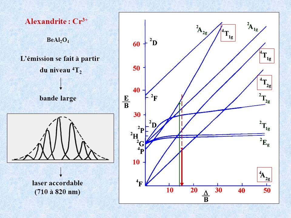 Lémission se fait à partir du niveau 4 T 2 Alexandrite : Cr 3+ BeAl 2 O 4 bande large laser accordable (710 à 820 nm)
